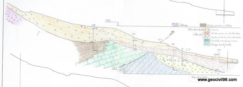 Perfil geológico de campo