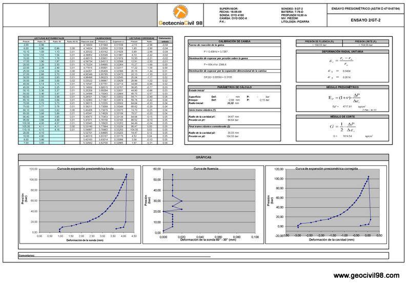 Registro de presiómetro de un ciclo, geotecnia, estudios geotécnicos
