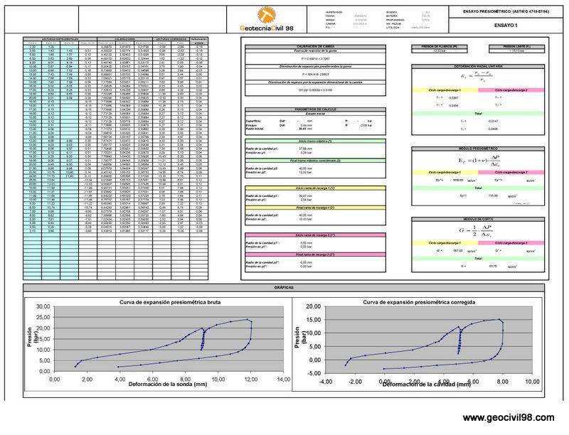Registro de presiómetro de doble ciclo, geotecnia, estudios geotécnicos