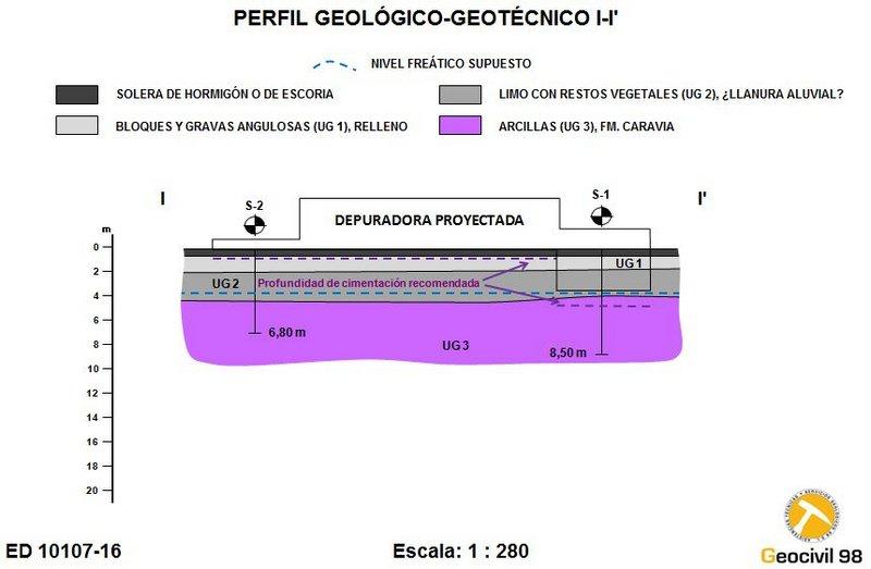 Perfil geológico-geotécnico de la factoría de Arcelor Mittal