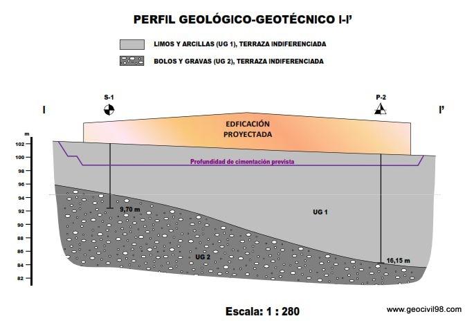 Perfil geológico-geotécnico, estudio geotécnico centro social ayuntamiento de Ribera de Arriba