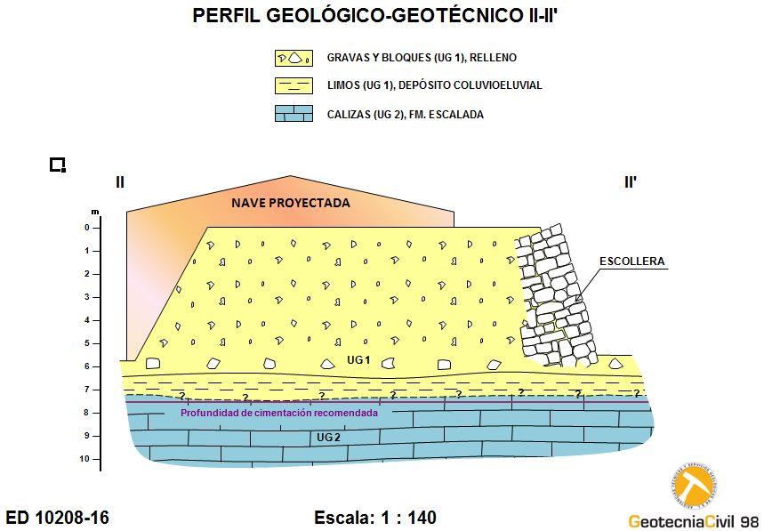 Perfil geológico-geotécnico de Guadamía