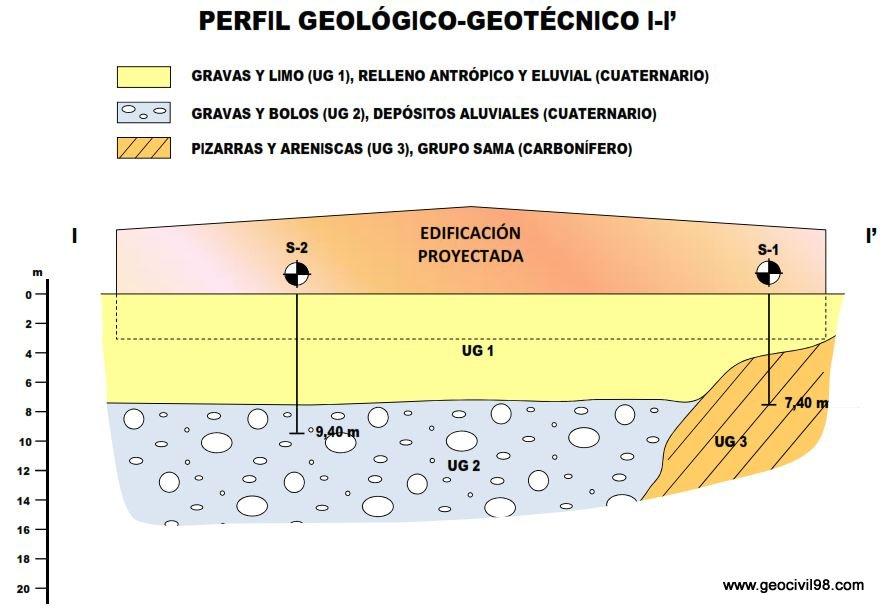 Perfil geológico-geotécnico, estudio geotécnico en Sotiello, Consejería de Servicios y Derechos Sociales